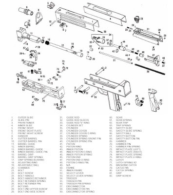 Airsoft Sub Machine Gun Mods & Reviews