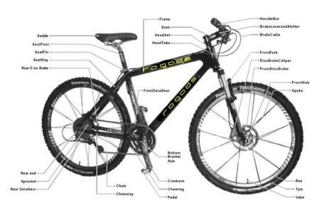 Gowes Operation Badak LNG Bontang: Bike Anatomy & Manual