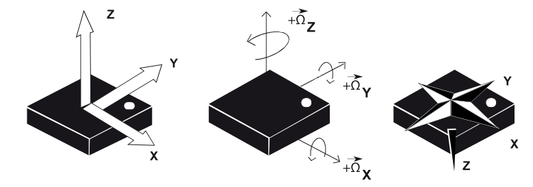 9-DOF Sensor Instead of Absolute Encoders?