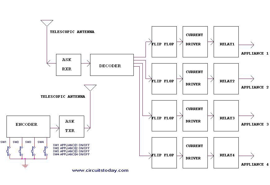 Remote Control Circuit Through Radio Frequency Without