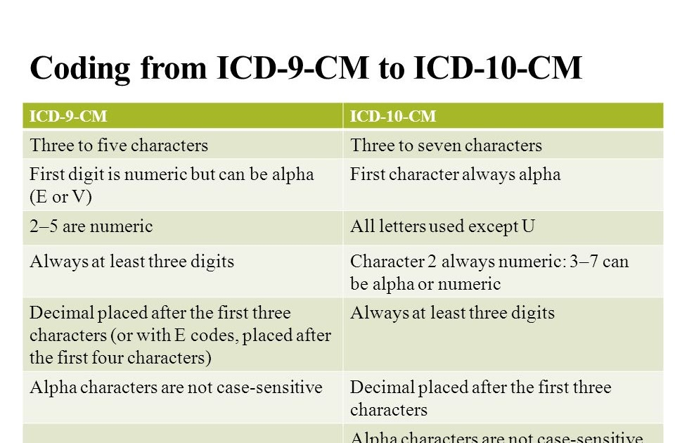 Icd 10 Code For Copd Exacerbation With Bronchospasm ...