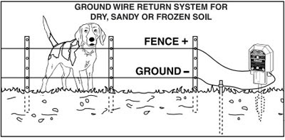 ELECTRIC FENCE: ELECTRIC FENCE SET UP DIAGRAM