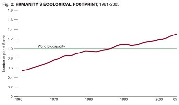 Im Eco-Rooted: The Global Population and Ecological Footprint
