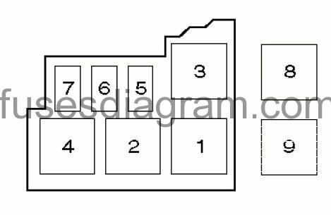 Fuse Box Diagram For Renault Megane