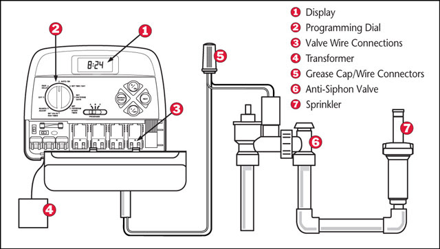 Wiring Diagram: 29 Sprinkler System Wiring Diagram