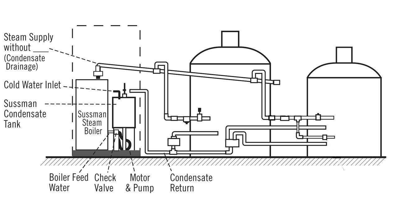 Steam Boiler Piping Detail