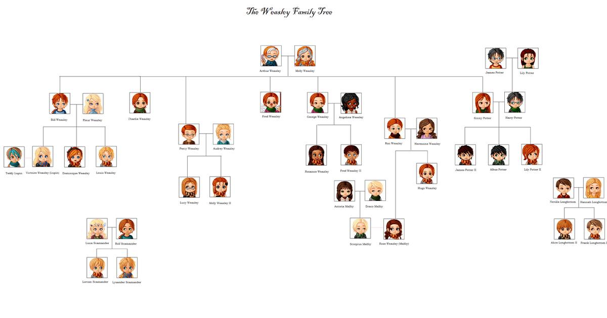 Gambar Kartun Family Tree  Bestkartun
