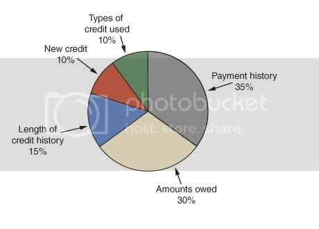 From what you need to do before bu. Home Equity Loan Credit Score Requirements