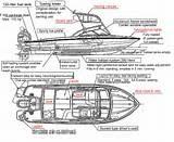 Boat Building: Boat Building Terms Diagram