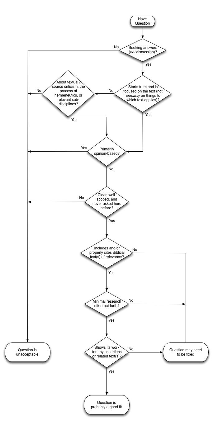 34 INFO FLOWCHART DECISION PDF DOC PPT DOWNLOAD XLS