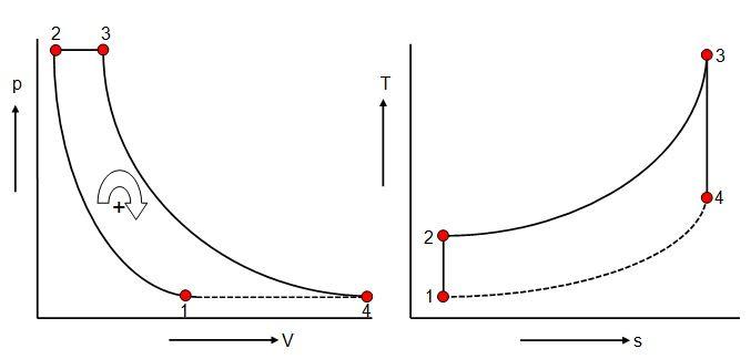 Wiring Diagram: 29 Brayton Cycle Ts Diagram
