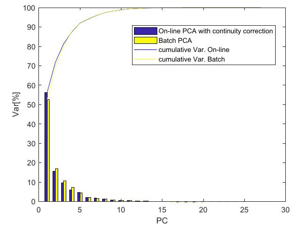 Principal Component Analysis Matlab - slidesharetrick