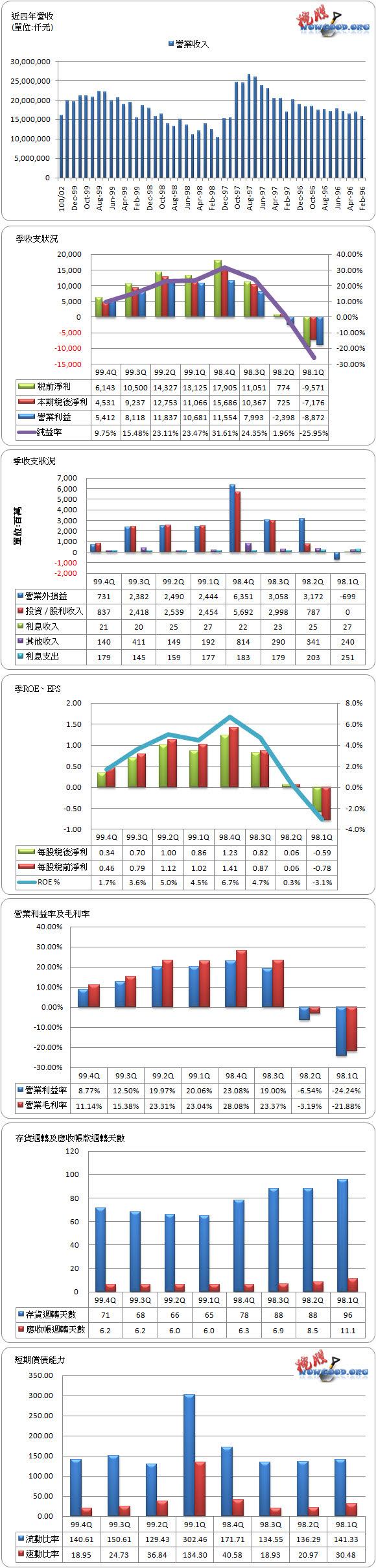 財務報告簡析(99.4Q) - 2002 中鋼   挖股誌