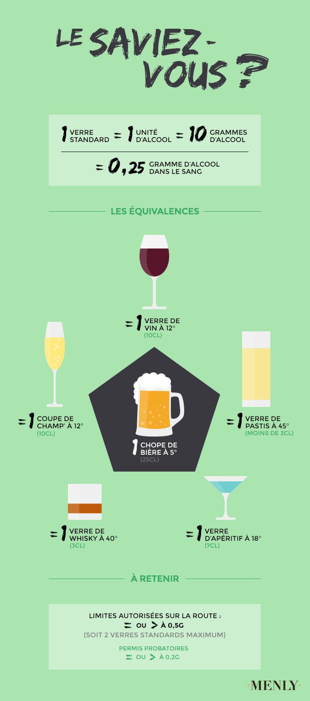 2g D Alcool Dans Le Sang Combien De Verre : alcool, combien, verre, Correspond, Dalcool, Shakal
