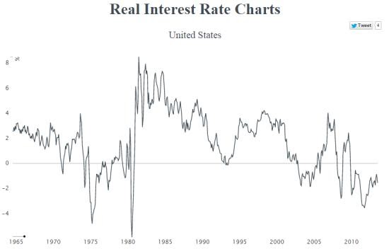 Climateer Investing: Handy Interactive Real Interest Rate