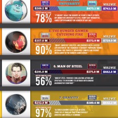 0 10 Movies Modine Pd Wiring Diagram Top Grossing Of 2013 Infographic Visualistan