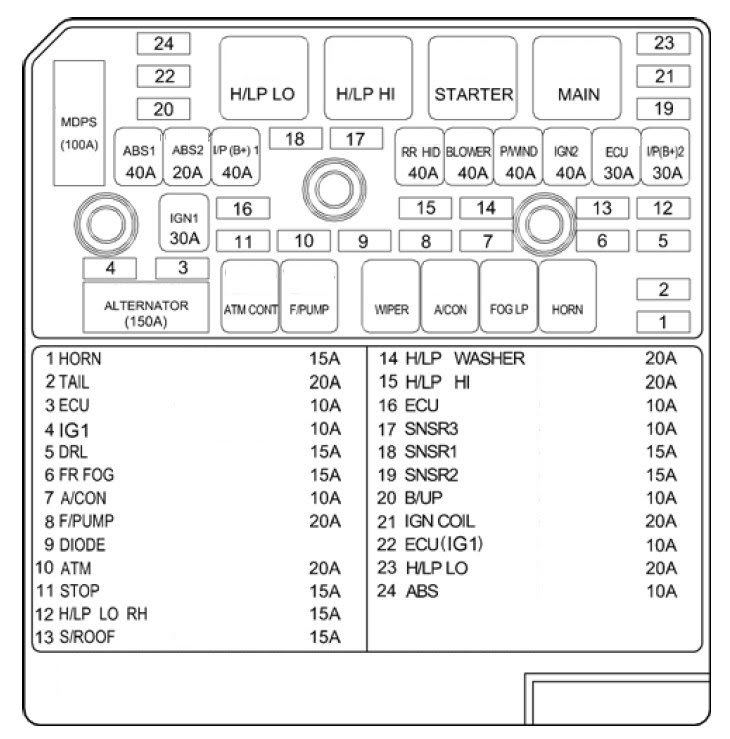 Wiring Diagram Database: 2003 Hyundai Santa Fe Fuse Box