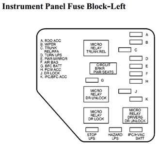 roger vivi ersaks: 2005 Chevy Malibu Fuse Box