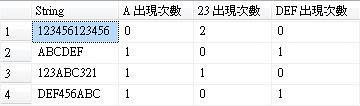 ~楓花雪岳~: [SQL] 字串中特定字串出現次數