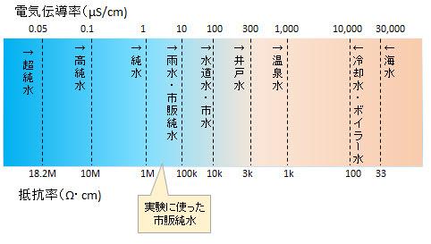 イメージカタログ: ひどい 空気 導電 率