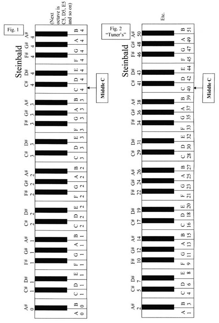 The Temptation News: piano keys labeled