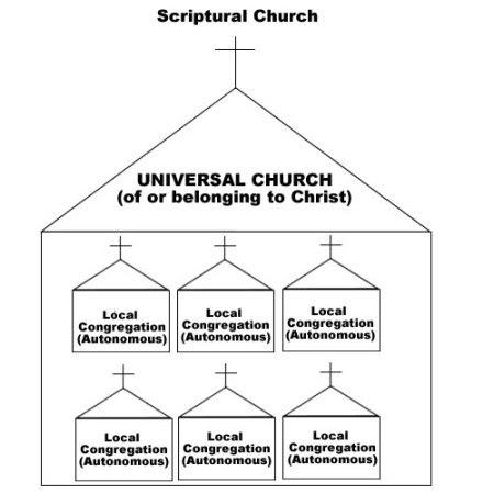 Living Life: Church