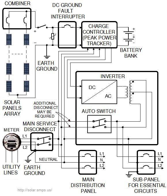 Solar energy installation, panel: Circuit diagram for