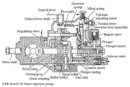 Noministnow: Bosch Ve Pump Parts Diagram