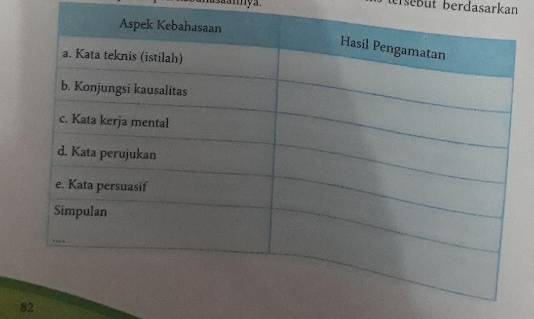 Kunci jawaban buku tematik tema 2 kelas 1 sd halaman 4 6 8. Kunci Jawaban Buku Paket Bahasa Indonesia Kelas 8 Halaman