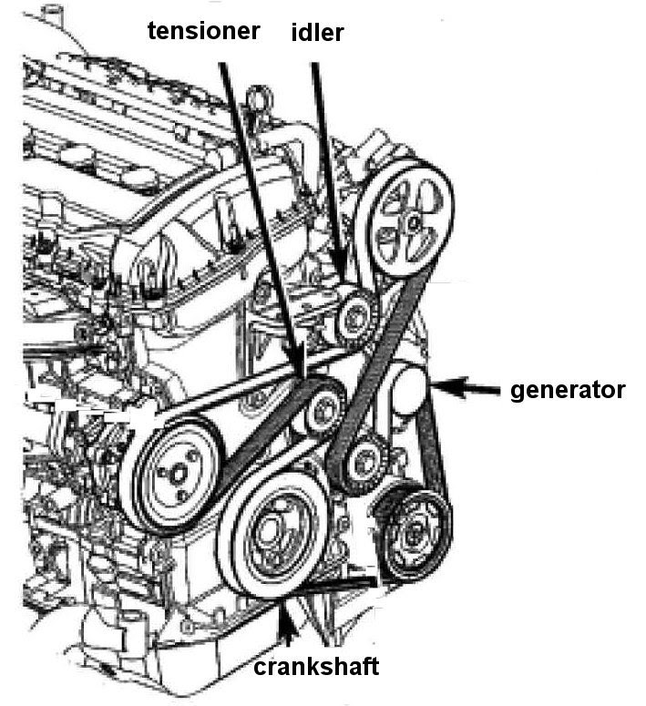 Wiring Diagram: 13 2010 Dodge Avenger Serpentine Belt Diagram