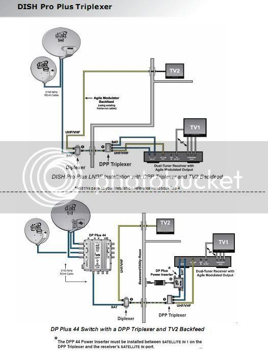 Dish Com Wiring : wiring, DIAGRAM], Network, Wiring, Diagram, Version, Quality, EDIAGRAMMING.VERITAPERALDRO.IT