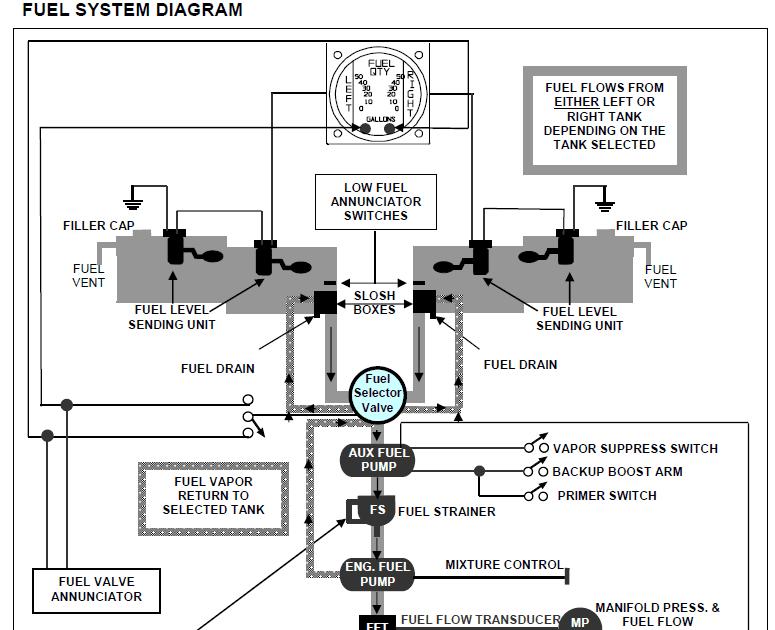 Cessna 172 Fuel System : Diagram Of Engine 172 Car Stereo