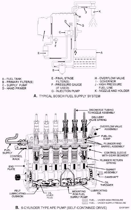 Reyhan Blog: Bosch Fuel Injection Pump Simple Diagram