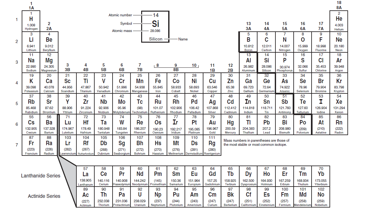 94 UNIT 4 PERIODIC TABLE REVIEW, 4 TABLE REVIEW UNIT