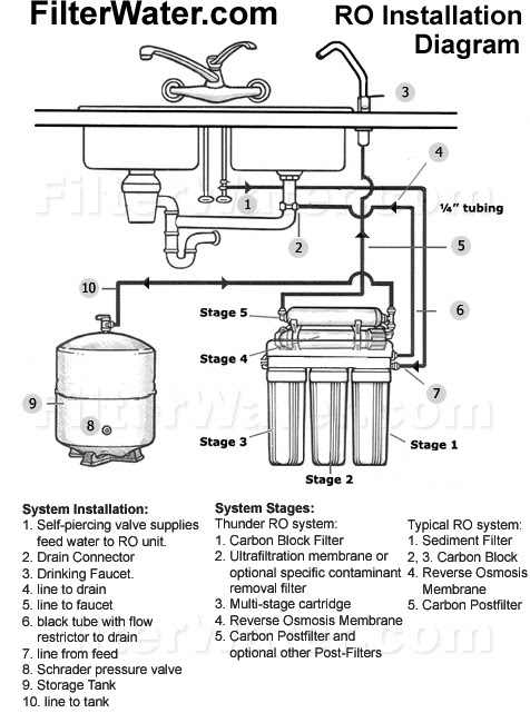 Home Dialysis Water remedy structures