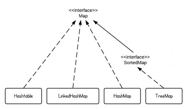 Selenium automation framework: Hash Map and Hash Tables
