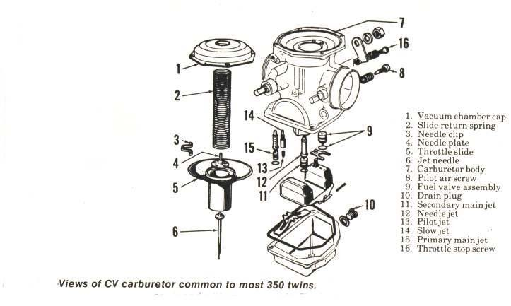 Motorbike Forum: honda carburetor