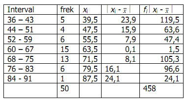 Diketahui x₁ = 5, x₂ = 7, x₃ = 4, x₄ = 6, x₅ = 3; Contoh Soal Statistika Kuliah