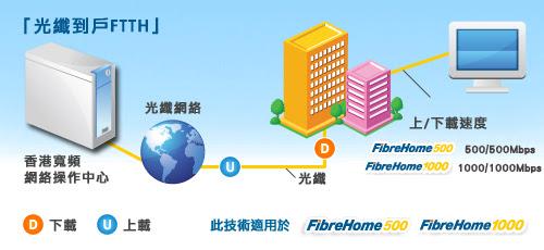 iPhone vs IT: 香港寬頻 (HKBN) 推出 FibreHome1000 (月費$199) 光纖寬頻入屋服務計劃內容