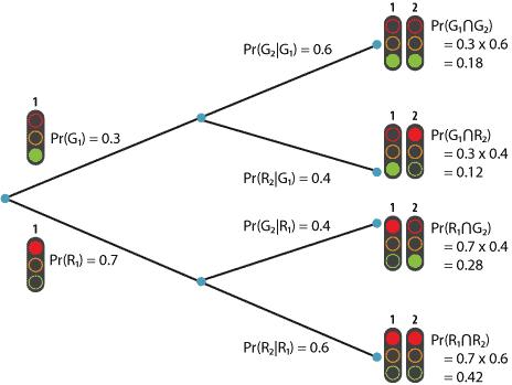 Conditional Probability Tree Diagram