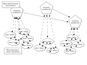 Understanding Society: Social mechanisms and meso-level causes