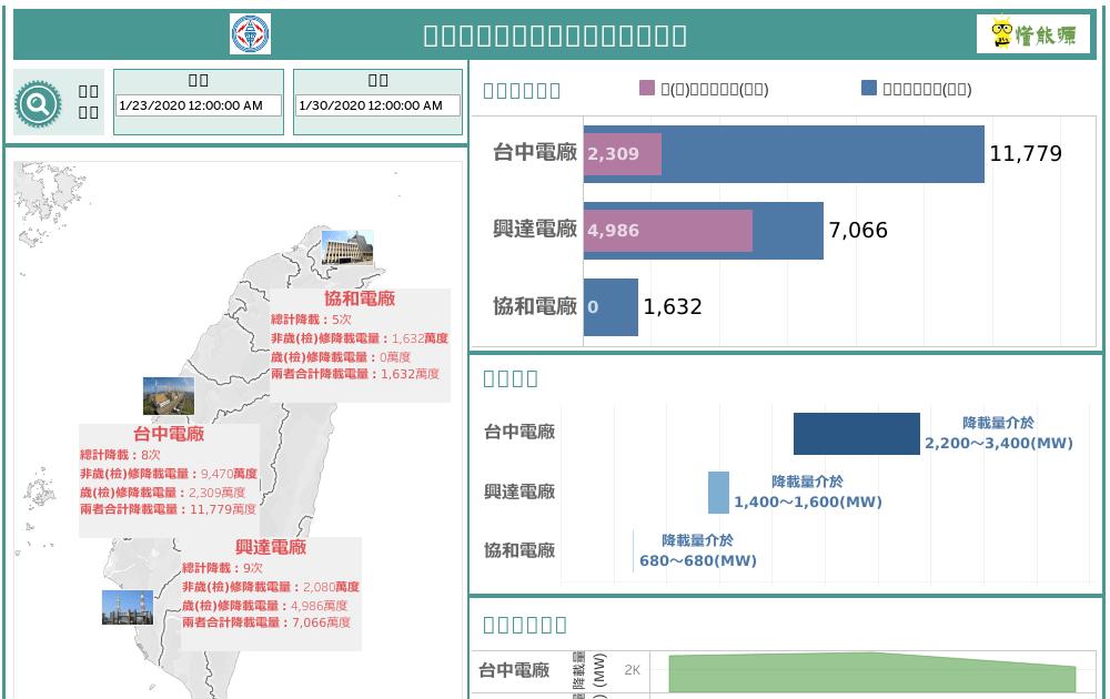 [視覺化圖表]臺電電廠歷史降載資訊(2015/11/8~2019/6/26) - 懂能源Blog