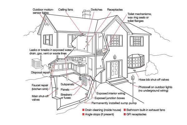 Electrical Plan For House Wiring