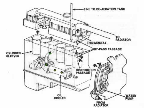 Dt466 Engine International Dt466 Fuel System Diagram
