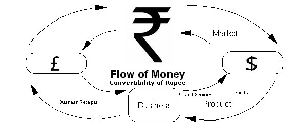 Convertibility of Rupee ( A Conspiracy to Lower the Value