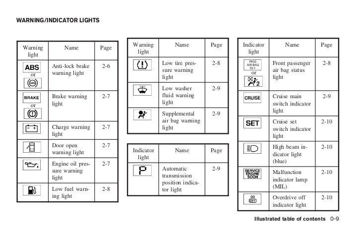 Top Auto Modelle: Car Warning Lights Chart