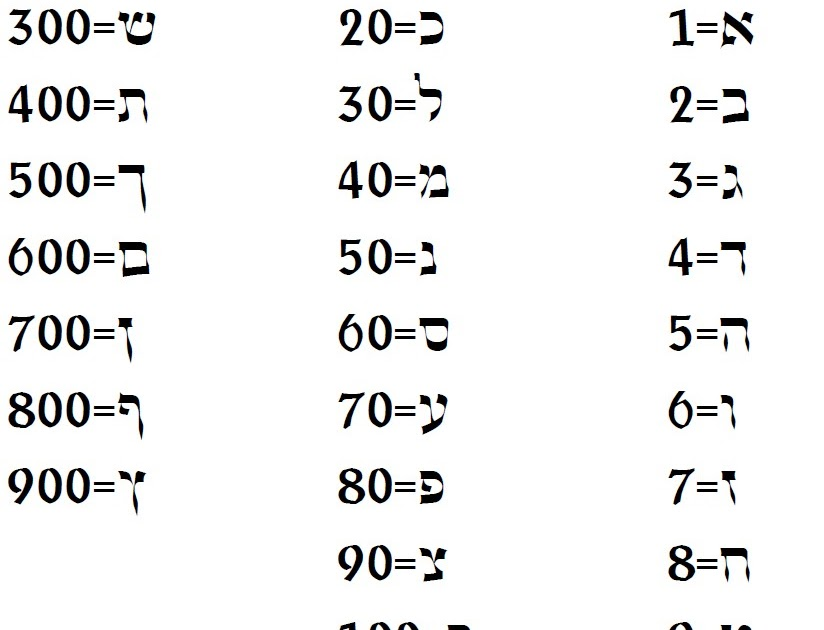 For Posterity: Types of Divination Pt 4: Words and Math