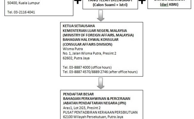 Contoh Surat Cerai Negeri Kedah Resep Ku Ini