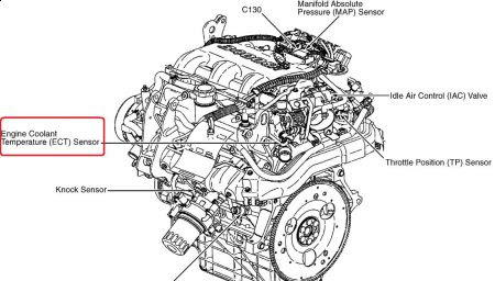 For A 1996 Pontiac Grand Am Se Engine Wiring Diagram