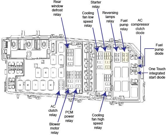 Ford Focus 2010 Interior Fuse Box Diagram